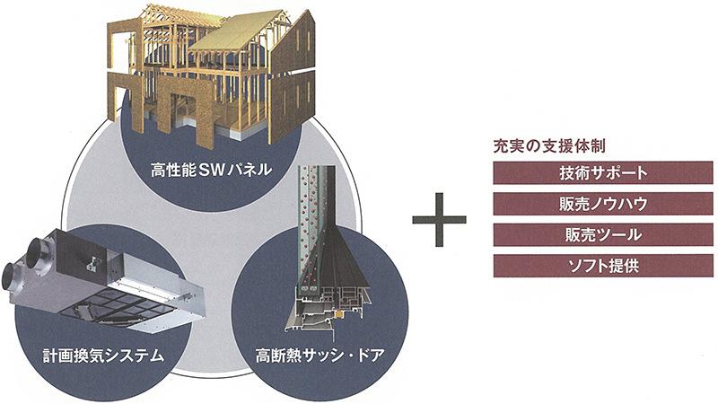高性能SWパネル+計画換気システム+高断熱サッシ・ドア