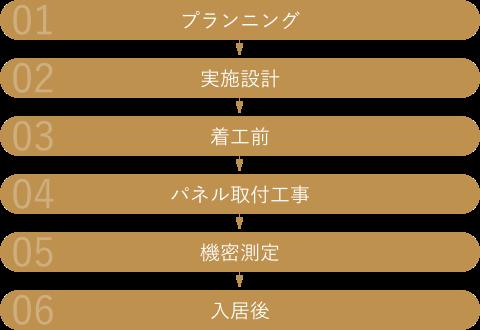 プランニング→実施設計→着工前→パネル取付工事→機密測定→入居後